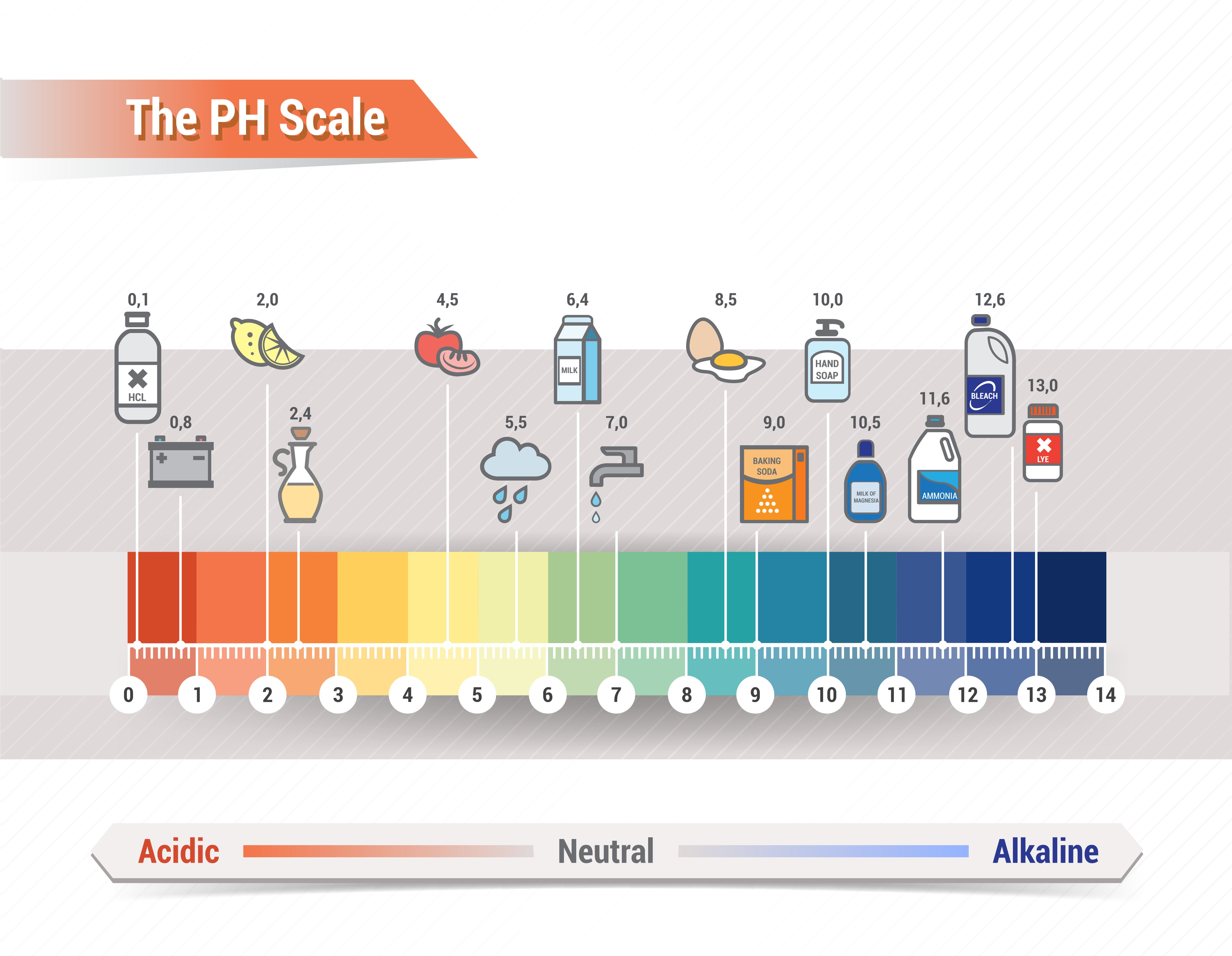 How To Ph Balance Your Natural Hair Products