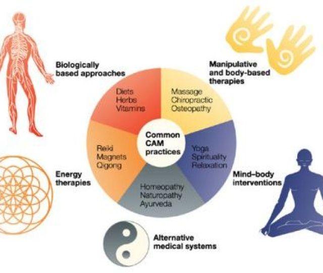 Holistic Health Careers