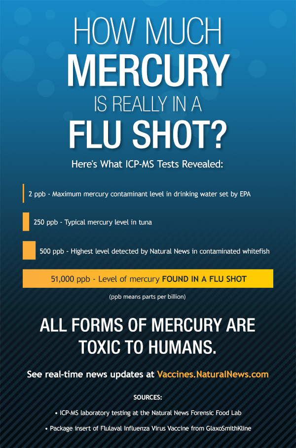 How much mercury in flu shot?