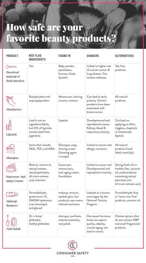 How safe are your favorite beauty products? Chart of red flag ingredients in common beauty products.