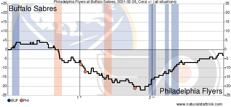 20202021 20340 cfdiff all Buffalo Sabres vs. Philadelphia Flyers 2/28/21 Game Recap