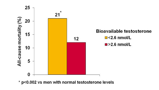 men Testosterone Level test