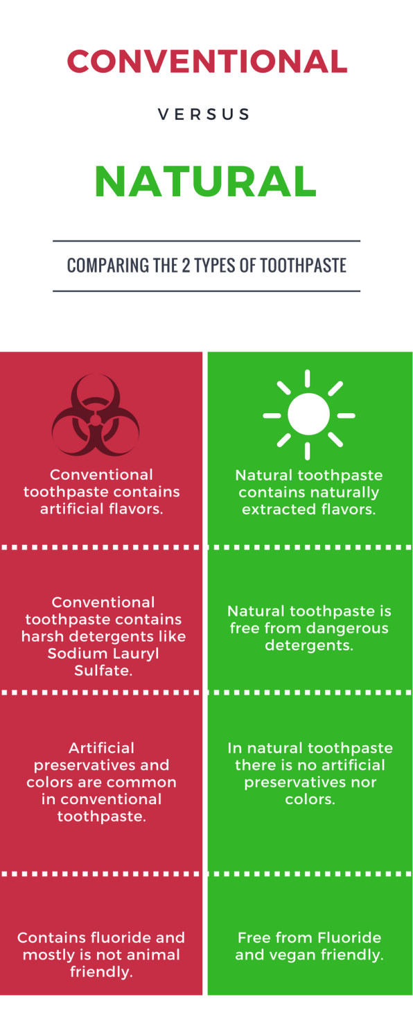 Natural toothpaste vs Conventional