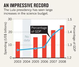 Crescimento dos investimentos no orçamento científico em relação ao PIB