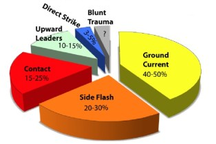 A pie chart showing the dangers of lightning can also arise from a number of secondary effects: ground current alone represents 40-50 %, side flash is 20-30 %, contact is 15-25 %, upward leaders represent 10-15 % and a direct strike is only 3-5 %.
