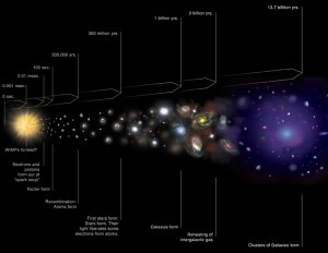 A diagram explaining the evolution of the Universe with cosmic times indicated.