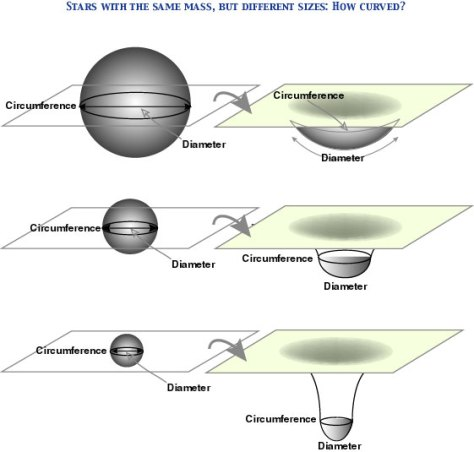 A diagram illustrating the relative effect of mass on the curvature of space-time.