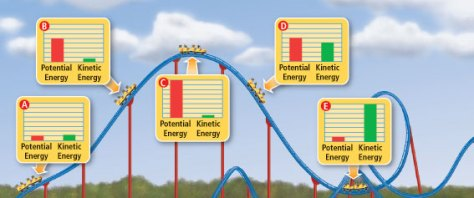 A diagram showing the Energy Rollercoaster and its changes in potential energy and kinetic energy at different stages of the roller-coaster journey on the fairground track. Source: Wikispaces.