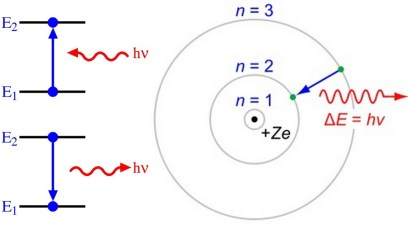 A diagram explaining the energy transitions of the electron within a Hydrogen atom.