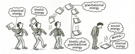 """A cartoon showing a student throwing a book up in the air in frustation. The student thinks about the motion and the energy of the book at different stages: """"Chemical energy -> Kinetic energy -> Gravitational energy -> Kinetic plus Gravitational energy -> Sound energy -> Internal energy""""."""