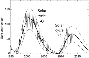 A graph showing the number of sunspots over the Solar Cycle 23 to 24 from1995 to 2018.