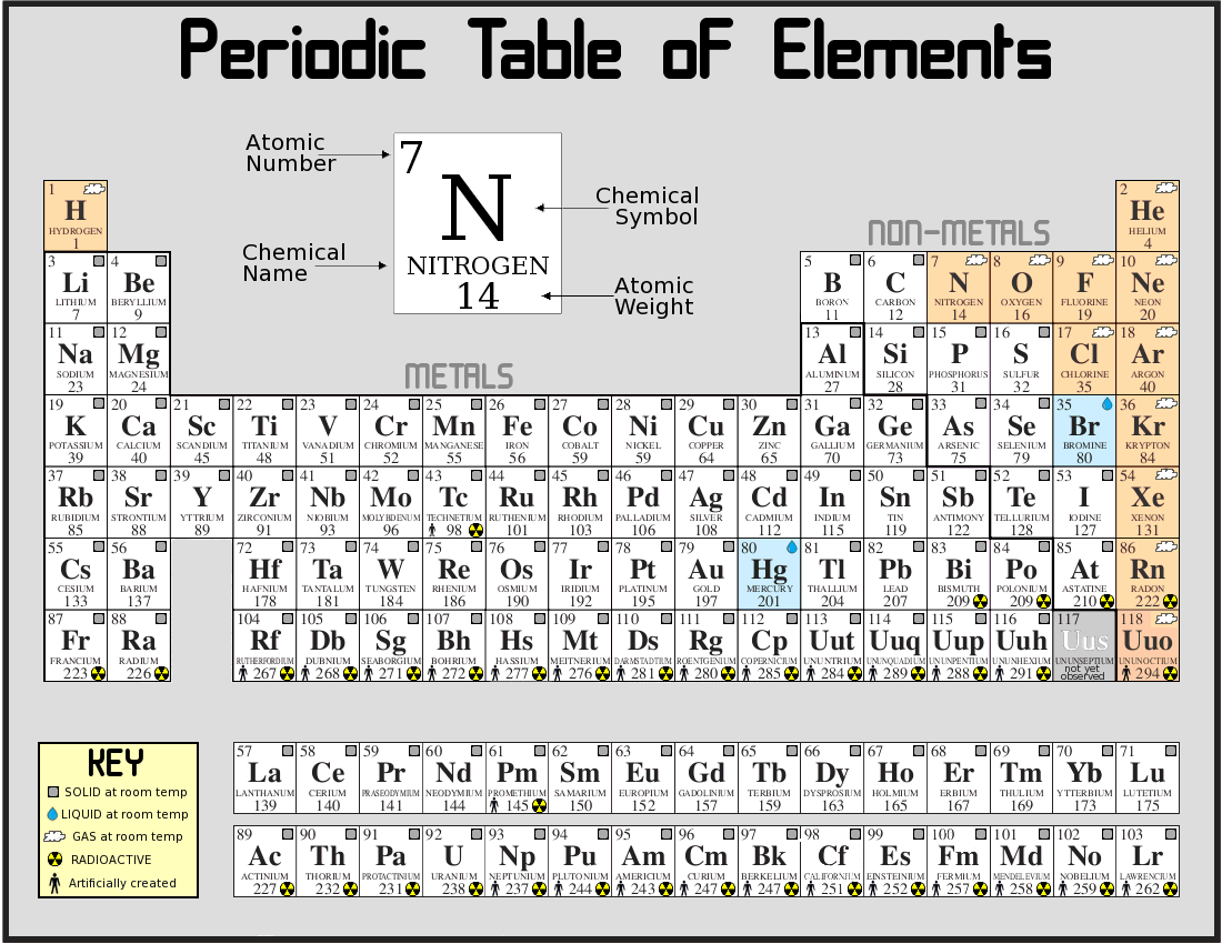 The periodic table elementary so far naturphilosophie mendeleevs periodic table of elements gamestrikefo Gallery