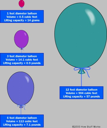 """A diagram explaining the buoyancy potential (lifting capacity) of differently sized Helium balloons. The captions read: """"1 foot diameter balloon Volume = 0.5 cubic feet Lifting capacity = 14 grams."""" """"3 foot diameter balloon Volume = 14.1 cubic feet Lifting capacity = 0.9 pounds."""" """"6 foot diameter balloon Volume = 11.3 cubic feet Lifting capacity = 7.1 pounds."""" """"12 foot diameter balloon Volume = 904 cubic feet Lifting capacity = 57 pounds."""""""
