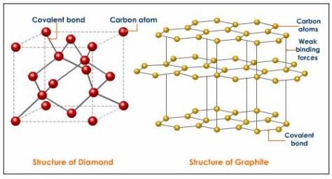 Two diagrams showing the chemical structure of diamond compared to the chemical structure of graphite.