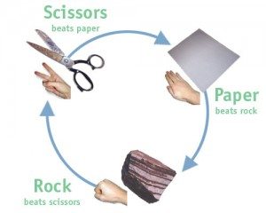 A diagram explaining how the game of Rock, Paper, Scissors is played. Evolutionary Theory.