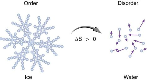 A drawing showing a snowflake of Ice melting into molecules of water. From order to disorder, there is only entropy.