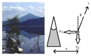 A photograph of Schiehallion and a diagram showing the physical forces at work in the experiment.