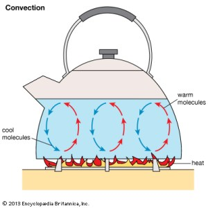 A diagram explaining the mechanism of heat convection.