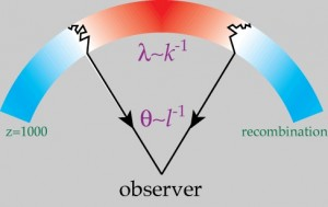 A diagram explaining the surface of last scattering of the Cosmic Microwave Background from the point of view of an observer on Earth.