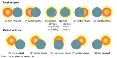 Two diagrams showing the differences between a total and a partial eclipse of the Sun.