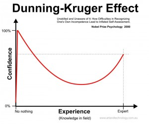 A graph showing the Dunning-Kruger effect curve: how difficulties in recognizing one's own incompetence leads to inflated self-assessment.