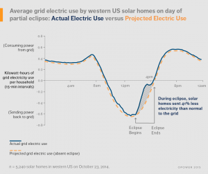 A graph showing the effect of a solar eclipse on the US power grid on 23rd October 2014. The average grid electric use by western US solar homeson day of partial eclipse: Actual electric use versus Projected electric use in kilowatt-hours per household. During the eclipse, solar homes sent 41% less electricity than normal to the grid.