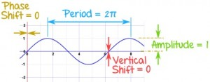 The graph of a typical sine wave, showing how its amplitude, its period, its phase and vertical shifts are calculated.