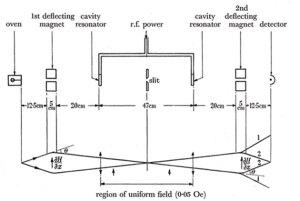 A diagram of Essen's atomic clock.