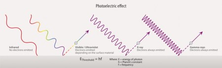 A graphic illustrating the photoelectric effect. Under infrared radiation, no electrons emitted. Under visible or ultraviolet light, electrons emitted depending on the surface material. Under X-rays, electrons always emitted. Under gamma-rays, electrons always emitted.