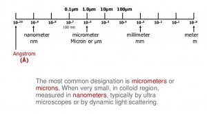 """An infographic showing one metre scale divided down to the Angstrom $ ($10^-10 metre$ )$. The caption reads: """"The most common designation is micrometres or """"microns"""". When very small, in colloid region, measured in nanometres, typically by ultra microscopes or by dynamic light scattering."""""""