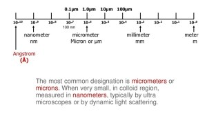 "An infographic showing one metre scale divided down to the Angstrom $ ($10^-10 metre$ )$. The caption reads: ""The most common designation is micrometres or ""microns"". When very small, in colloid region, measured in nanometres, typically by ultra microscopes or by dynamic light scattering."""