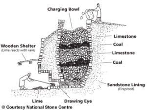 A diagram showing the operation of an early lime kiln.