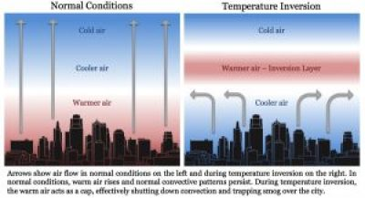 A diagram comparing the difference between the atmospheric layers above a city agglomeration under normal conditions and during a temperature inversion: Arrows show air flow in normal conditions on the left and during temperature inversion on the right. In normal conditions, warm air rises and normal convective patterns persist. During temperature inversion, the warm air acts as a cap, effectively shutting down convection and trapping smog over the city.