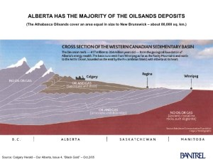 A geological cross-section of of the Western Canada Sedimentary Basin in the northeastern region of Alberta. Alberta has the majority of the oil sands deposits. Source: Calgary Herald/Bantrel
