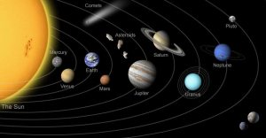 A not-to-scale diagram showing the planets of the Solar system in their orbits around the Sun.