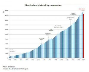 A bar chart showing the exponentially increasing worldwide electricity consumption.