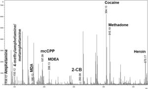 An x-y graph showing peaks for different chemical drugs, including cocaine, methadone and heroin.