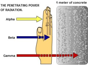 A diagram illustrating the penetrating power of radiation. Alpha radiation waves are stopped by the skin, but beta-waves are more energetic and can penetrate it. Gamma-rays can penetrate through one metre of concrete.