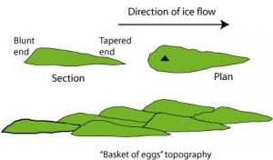 "A simple diagram outlining the basic geological features of drumlins, including what is known as a ""basket of eggs"" topography."