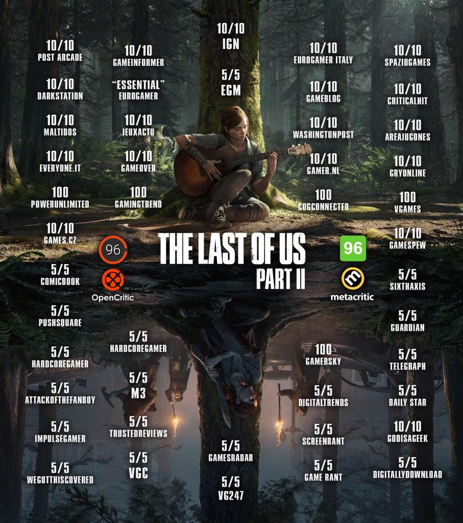Metacritic The Last of Us 2
