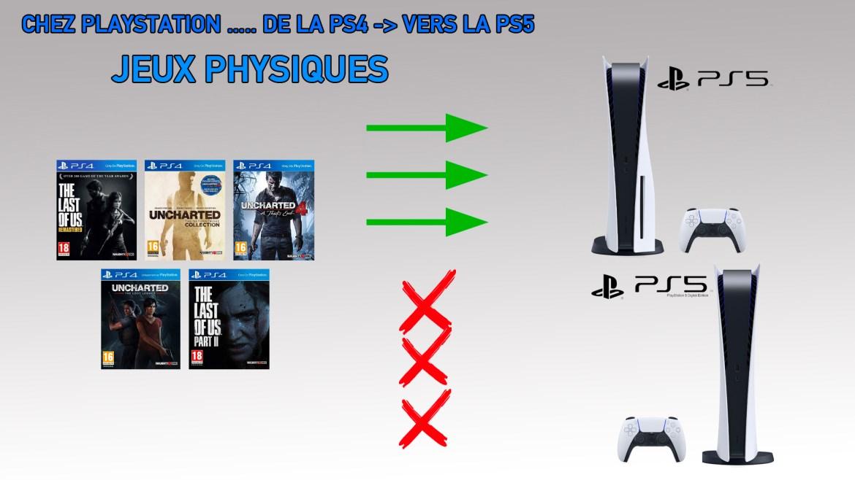 Jeux PS4 Physiques vers PS5