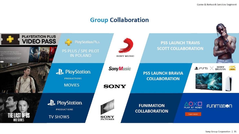 Projets de Sony des adaptations des licences Naughty Dog en film et en série