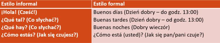 , Lekcja 6 – Forma grzecznościowa – Język hiszpański