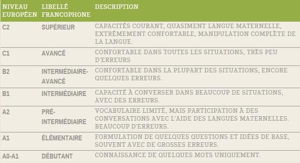 tableau de classification linguistique