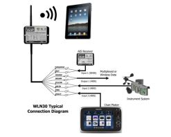 Digitalyacht WLN30-Typical-NMEA-Connections