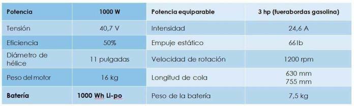 caracteristicas-motor-electrico-fueraborda-epropulsion