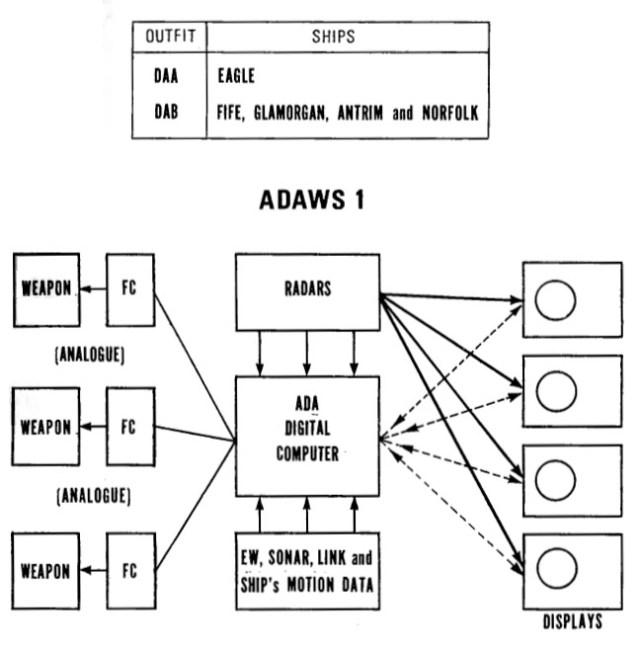 [Imagen: ADAWS-1.jpg?resize=640%2C652]
