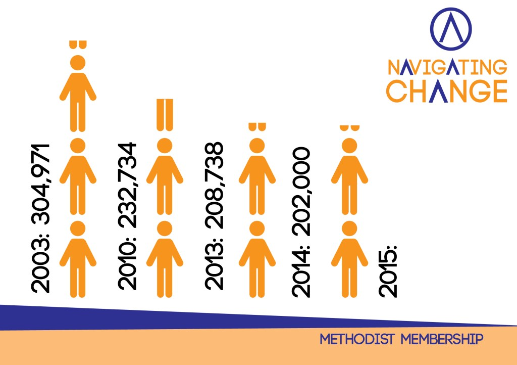 Methdoist Membership Infographic