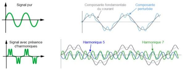 harmoniques électriques