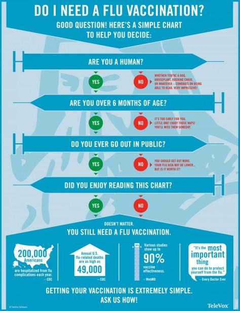 Do I need a flu jab?